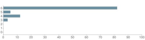 Chart?cht=bhs&chs=500x140&chbh=10&chco=6f92a3&chxt=x,y&chd=t:82,5,12,3,0,0,0&chm=t+82%,333333,0,0,10|t+5%,333333,0,1,10|t+12%,333333,0,2,10|t+3%,333333,0,3,10|t+0%,333333,0,4,10|t+0%,333333,0,5,10|t+0%,333333,0,6,10&chxl=1:|other|indian|hawaiian|asian|hispanic|black|white